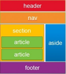 HTML5 PageLayout